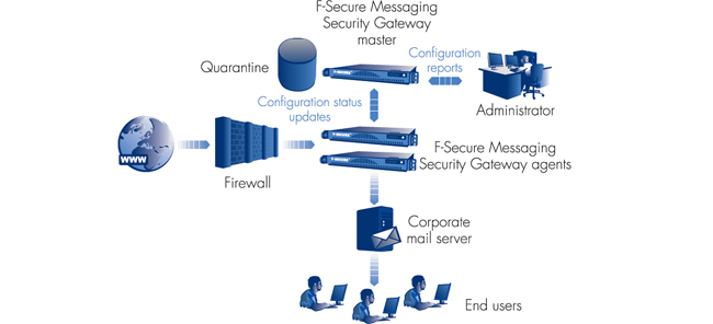 F-Secure Messaging Security Gateway, P Series