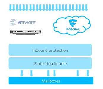 F-Secure Messaging Security Gateway Protection Bundle | VirusLogic com